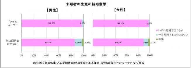 Omiaiユーザーの98%が結婚したい!